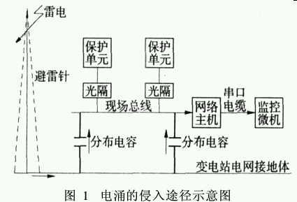 变电站微机综合自动化系统的浪涌防护 - 广州电子生产